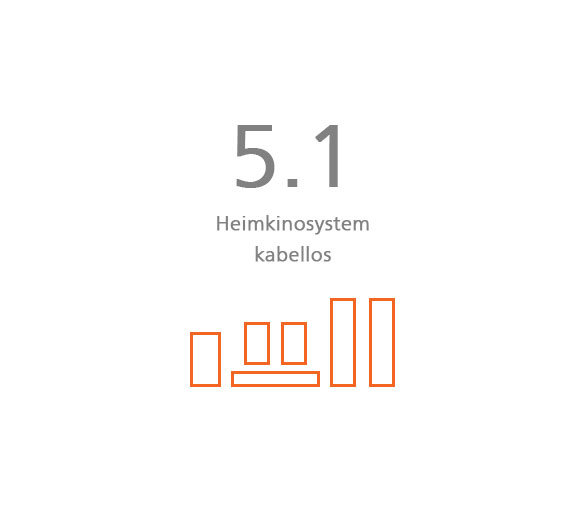 5.1 Heimkinosystem kabellos