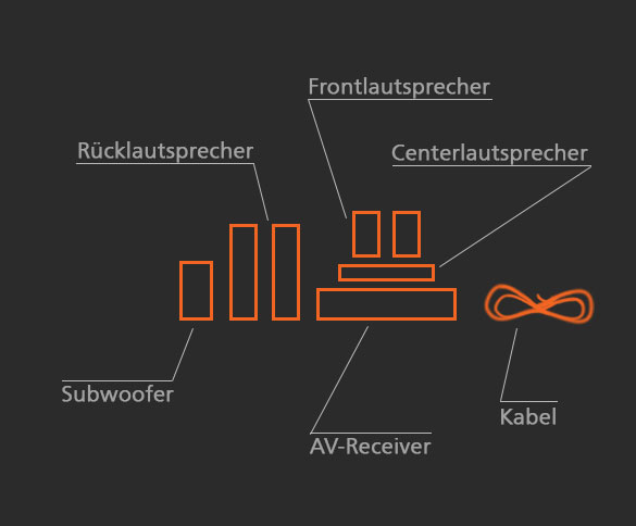 Komponenten Heimkinosystem
