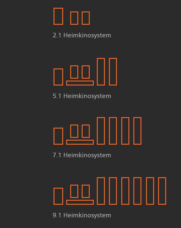 Heimkinosysteme
